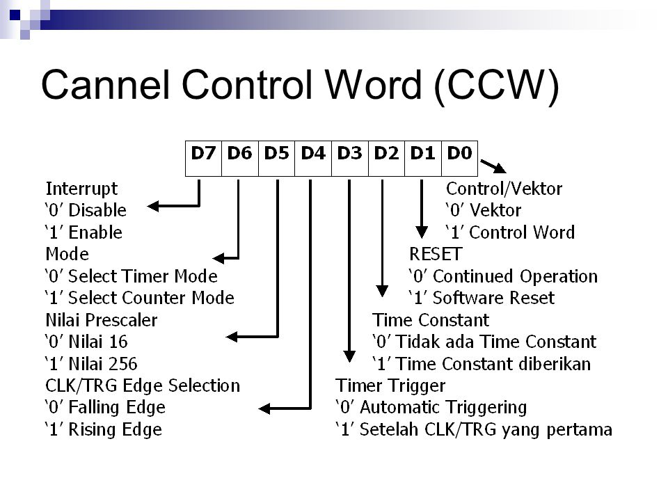 Cannel Control Word (CCW)