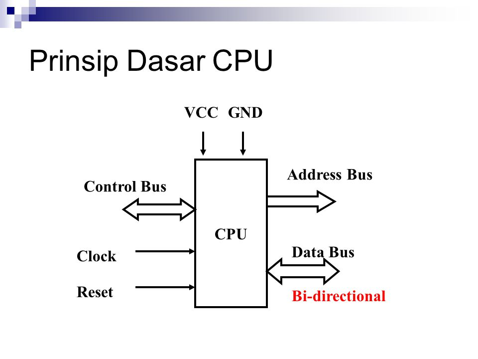 Prinsip Dasar CPU VCC GND CPU Address Bus Control Bus Data Bus Clock