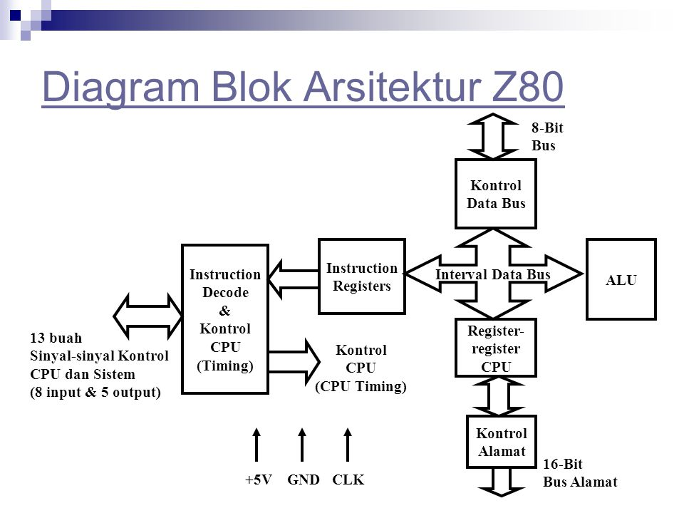Diagram Blok Arsitektur Z80