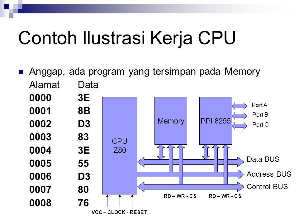 Contoh Ilustrasi Kerja CPU