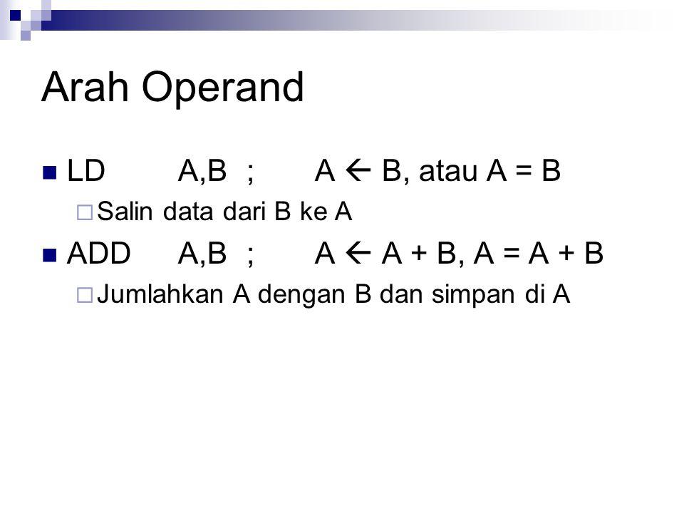 Arah Operand LD A,B ; A  B, atau A = B ADD A,B ; A  A + B, A = A + B