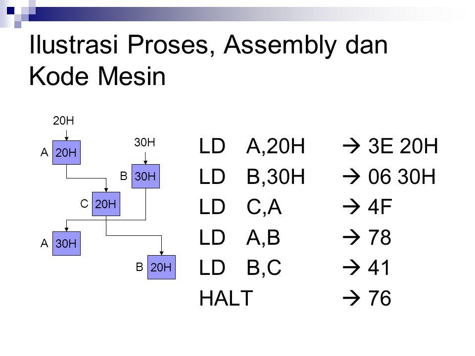 Ilustrasi Proses, Assembly dan Kode Mesin