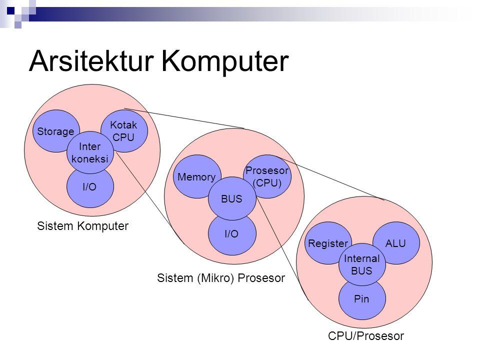 Arsitektur Komputer Sistem Komputer Sistem (Mikro) Prosesor