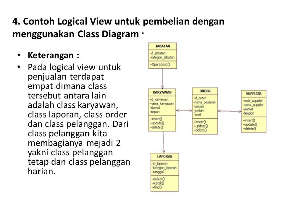 4. Contoh Logical View untuk pembelian dengan menggunakan Class Diagram :