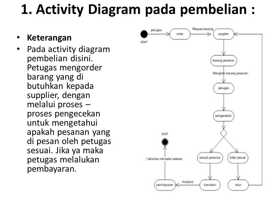 1. Activity Diagram pada pembelian :