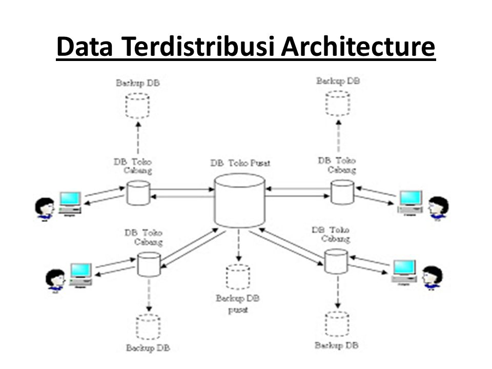 Data Terdistribusi Architecture