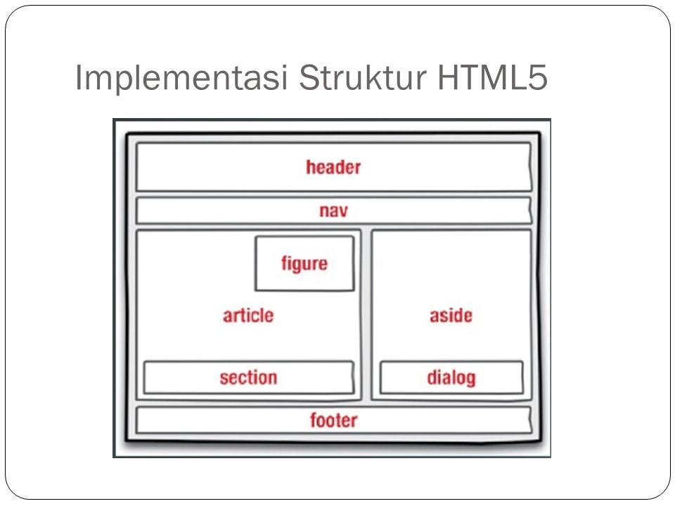 Implementasi Struktur HTML5