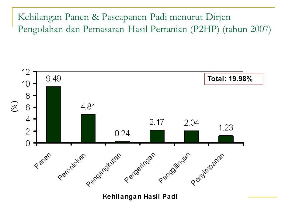 Kehilangan Panen & Pascapanen Padi menurut Dirjen Pengolahan dan Pemasaran Hasil Pertanian (P2HP) (tahun 2007)