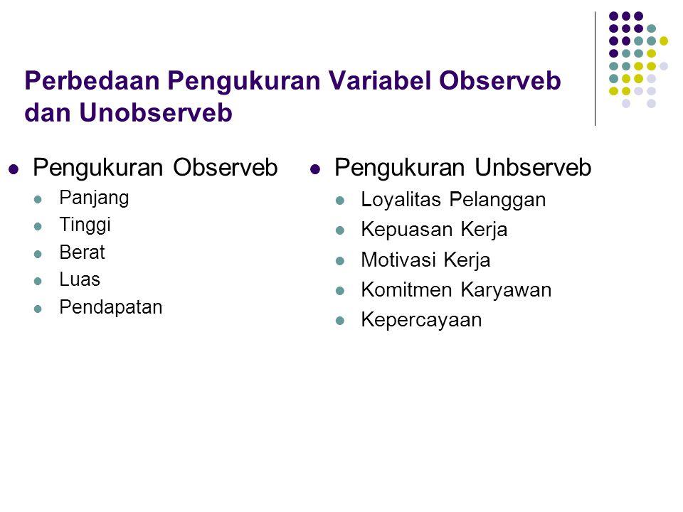 Perbedaan Pengukuran Variabel Observeb dan Unobserveb
