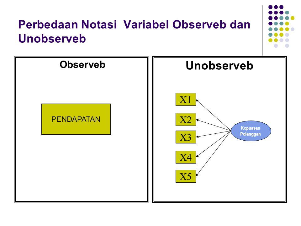 Perbedaan Notasi Variabel Observeb dan Unobserveb