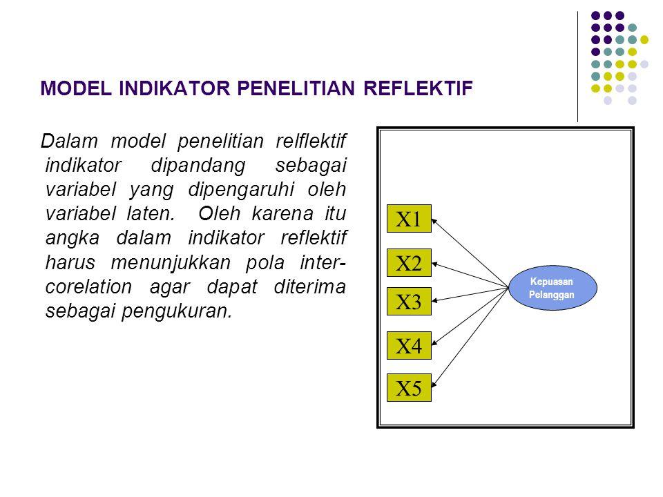 MODEL INDIKATOR PENELITIAN REFLEKTIF