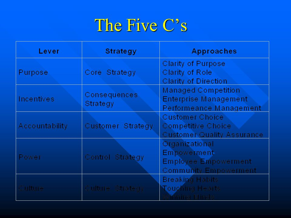 The Five C's