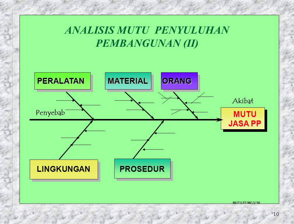 ANALISIS MUTU PENYULUHAN PEMBANGUNAN (II)