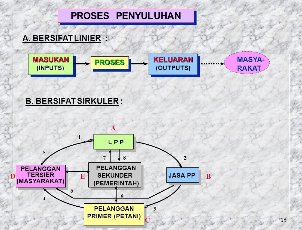 PROSES PENYULUHAN A. BERSIFAT LINIER : B. BERSIFAT SIRKULER : MASUKAN