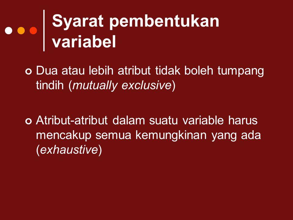 Syarat pembentukan variabel