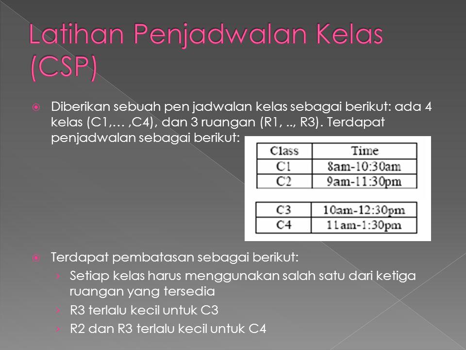 Latihan Penjadwalan Kelas (CSP)