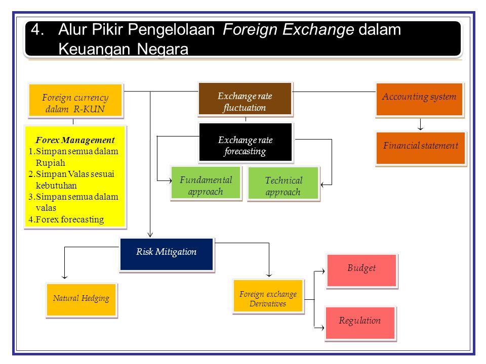 Alur Pikir Pengelolaan Foreign Exchange dalam Keuangan Negara