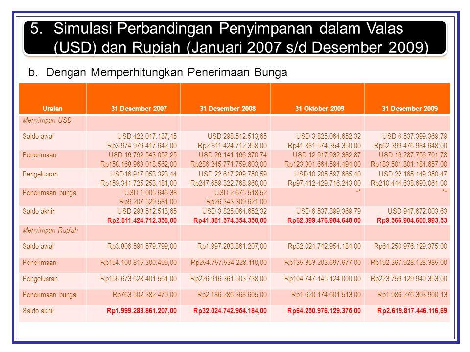 Simulasi Perbandingan Penyimpanan dalam Valas (USD) dan Rupiah (Januari 2007 s/d Desember 2009)