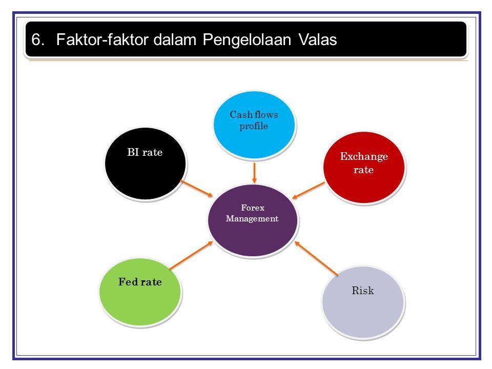 Faktor-faktor dalam Pengelolaan Valas