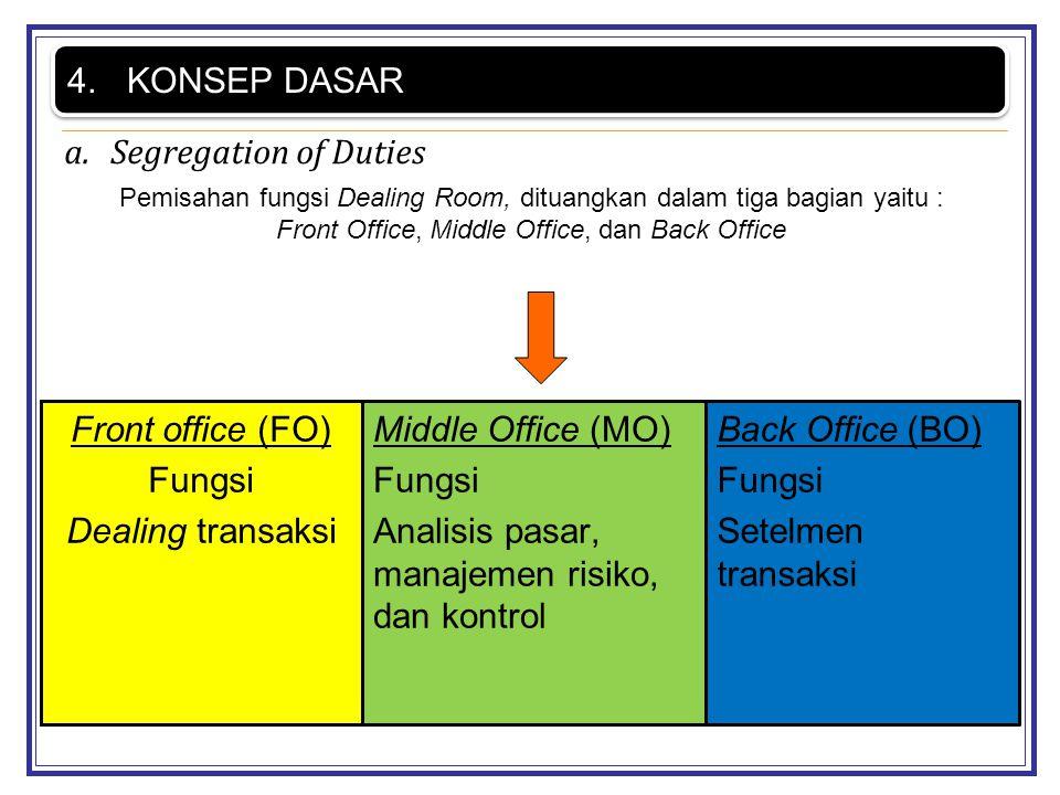 Analisis pasar, manajemen risiko, dan kontrol Back Office (BO) Fungsi