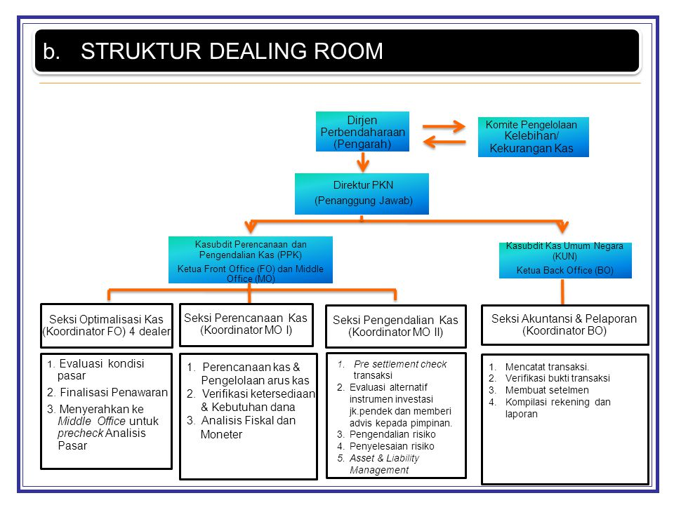 STRUKTUR DEALING ROOM 2. Finalisasi Penawaran