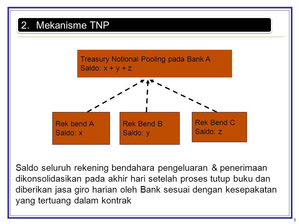 Mekanisme TNP Rek bend A. Saldo: x. Rek Bend B. Saldo: y. Rek Bend C. Saldo: z. Treasury Notional Pooling pada Bank A.