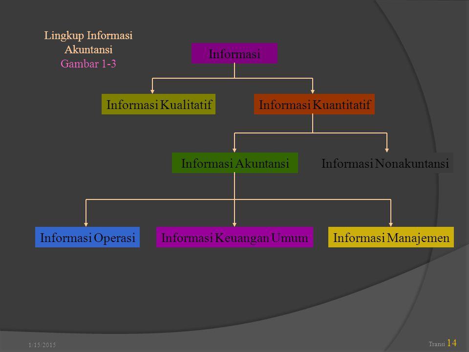 Informasi Kuantitatif