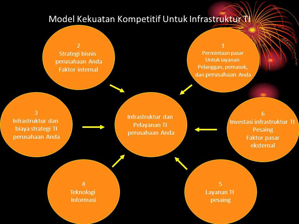Model Kekuatan Kompetitif Untuk Infrastruktur TI
