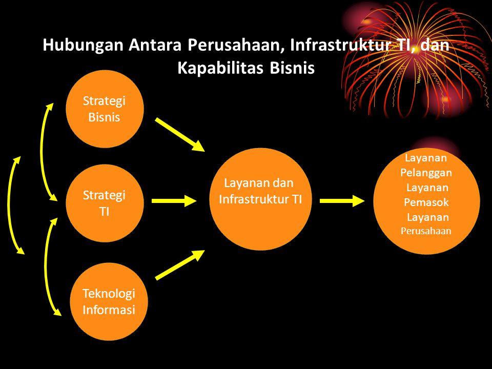 Hubungan Antara Perusahaan, Infrastruktur TI, dan Kapabilitas Bisnis