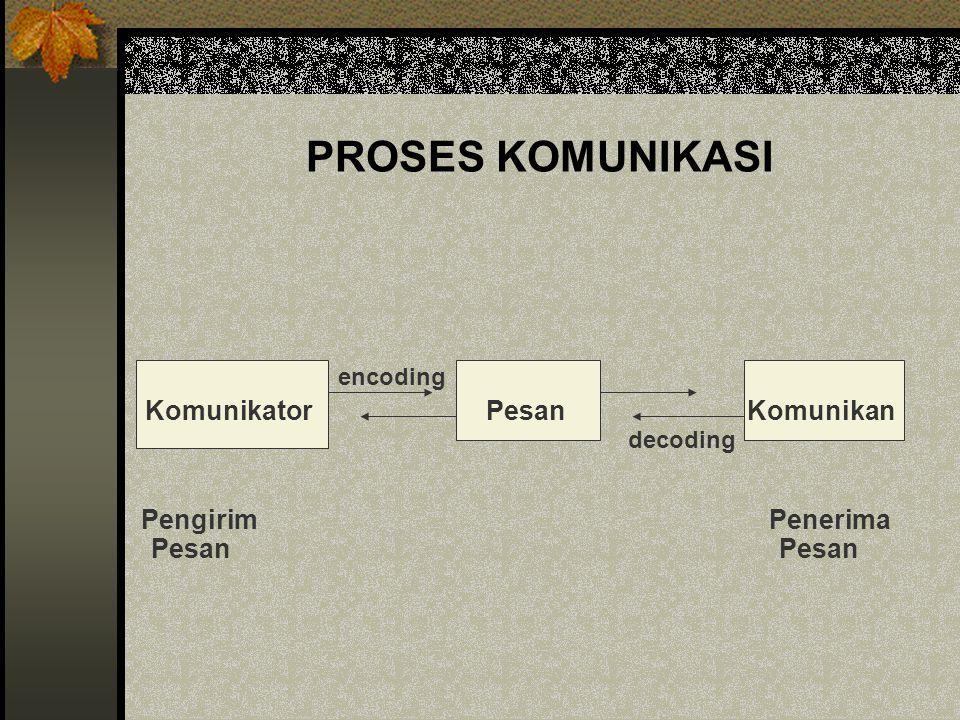PROSES KOMUNIKASI encoding Komunikator Pesan Komunikan decoding
