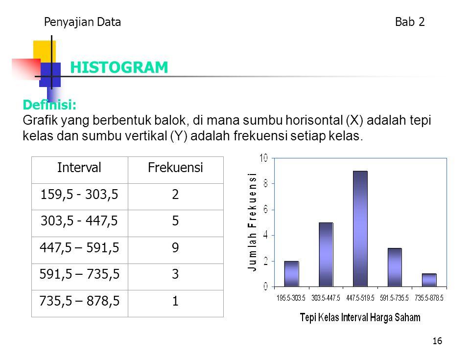 Penyajian Data Bab 2 HISTOGRAM. Definisi: