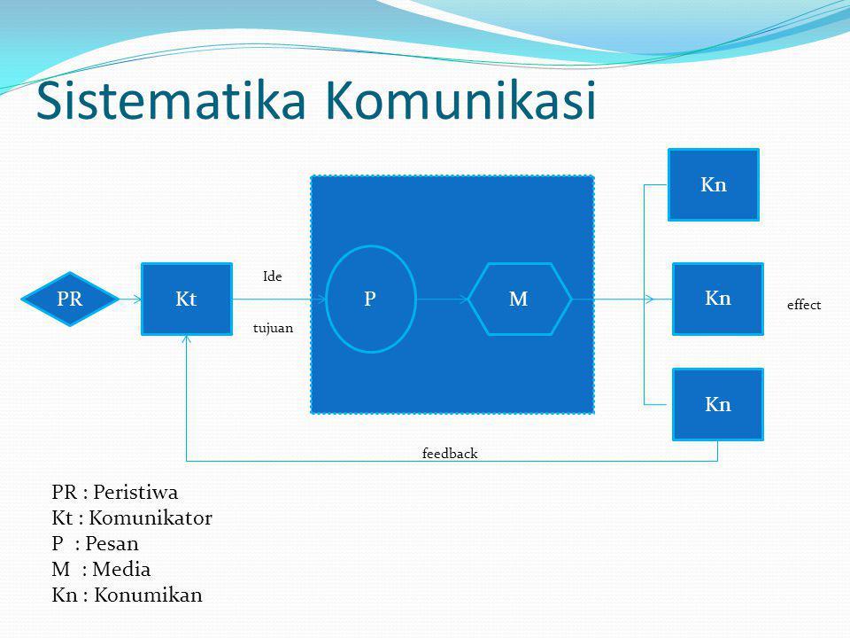 Sistematika Komunikasi