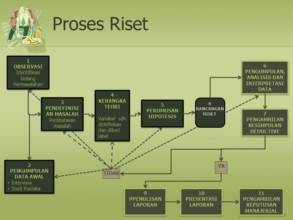 Proses Riset 1 OBSERVASI Identifikasi bidang Permasalahan 6