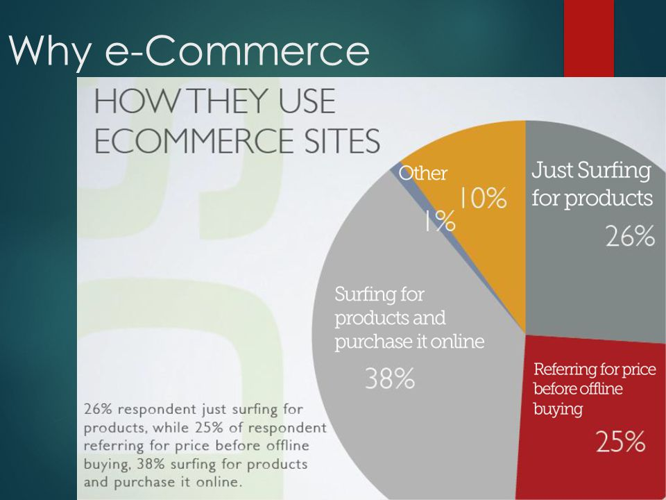 Why e-Commerce Research Daily Social