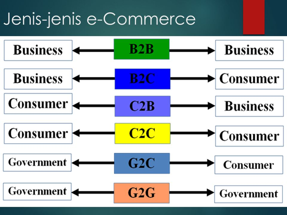 Jenis-jenis e-Commerce