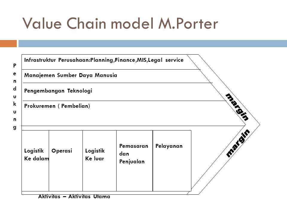 Value Chain model M.Porter