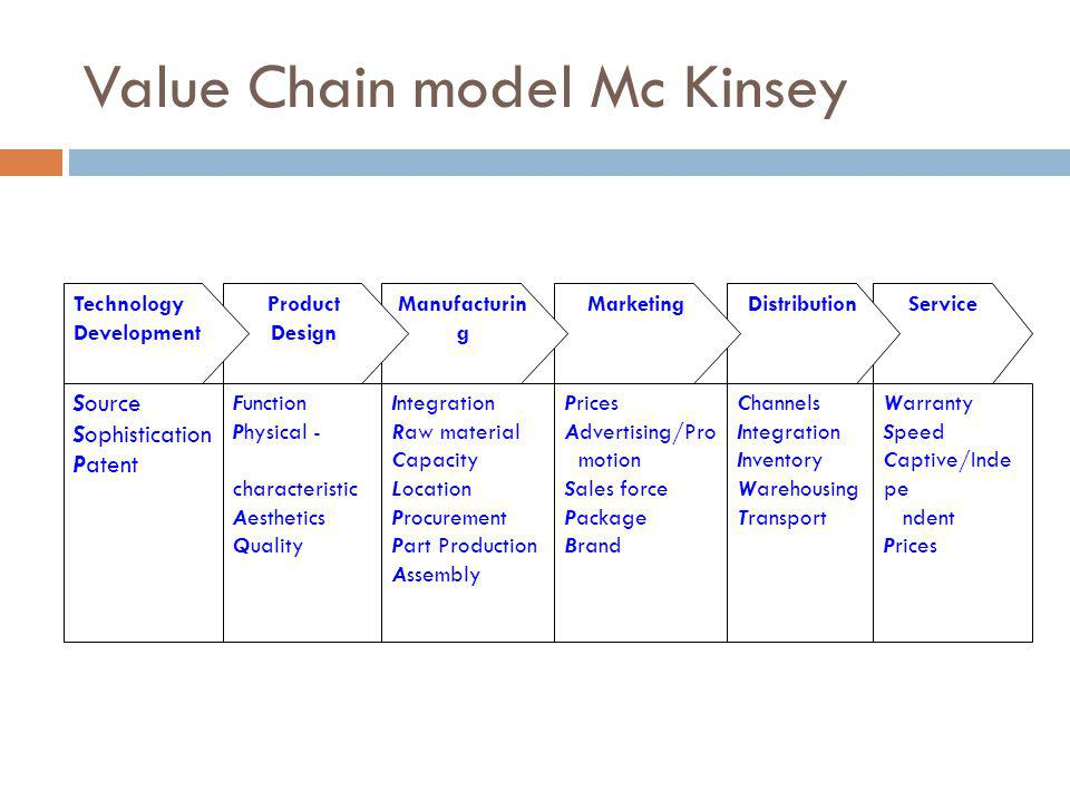 Value Chain model Mc Kinsey