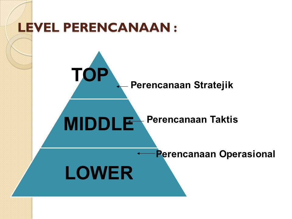 TOP MIDDLE LOWER LEVEL PERENCANAAN : Perencanaan Stratejik