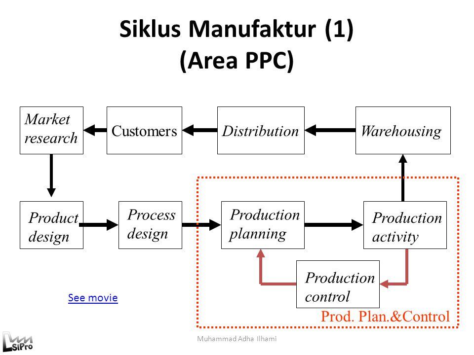 Siklus Manufaktur (1) (Area PPC)