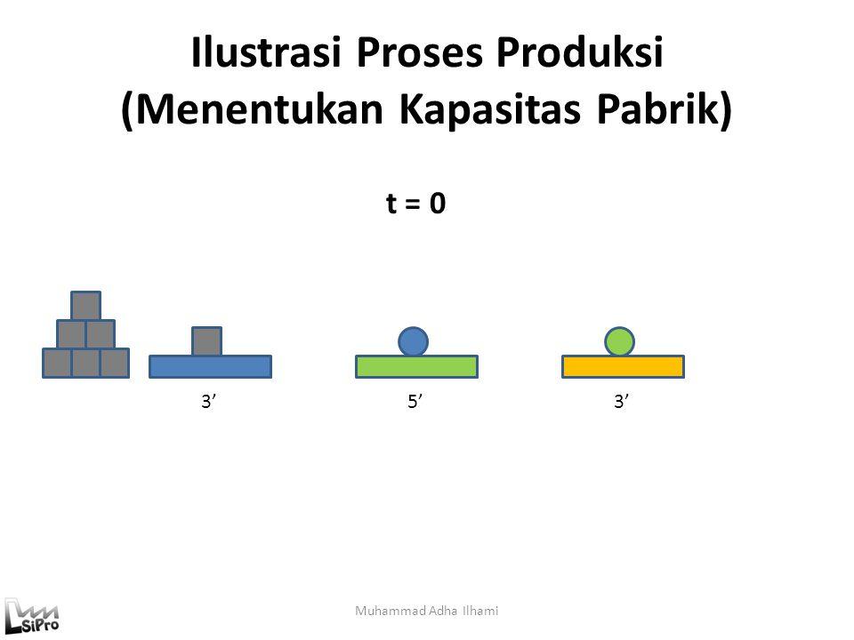 Ilustrasi Proses Produksi (Menentukan Kapasitas Pabrik)