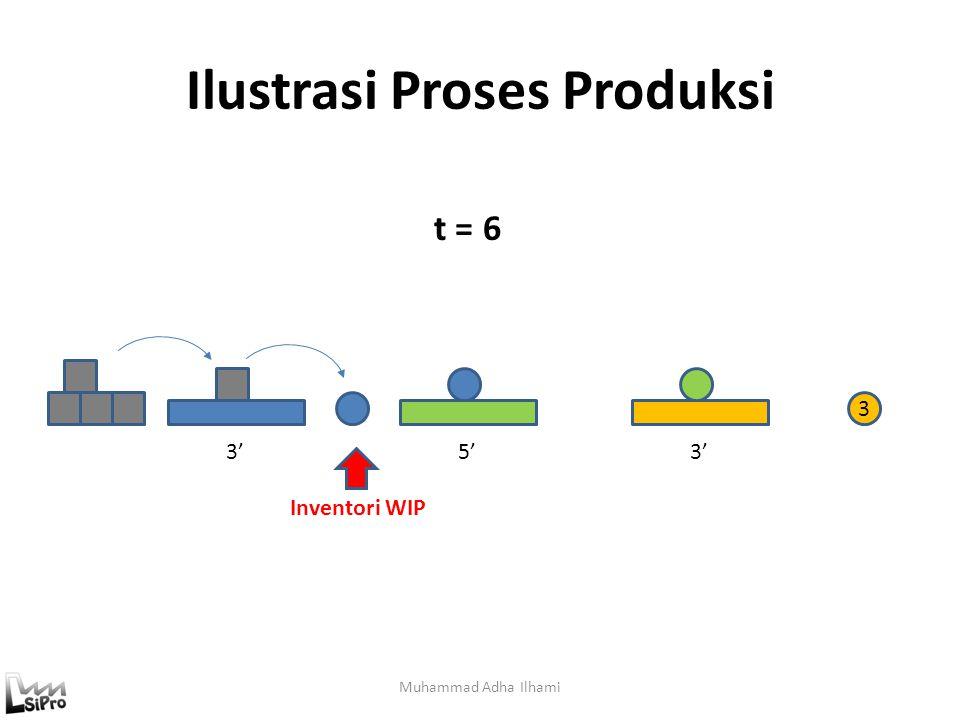 Ilustrasi Proses Produksi