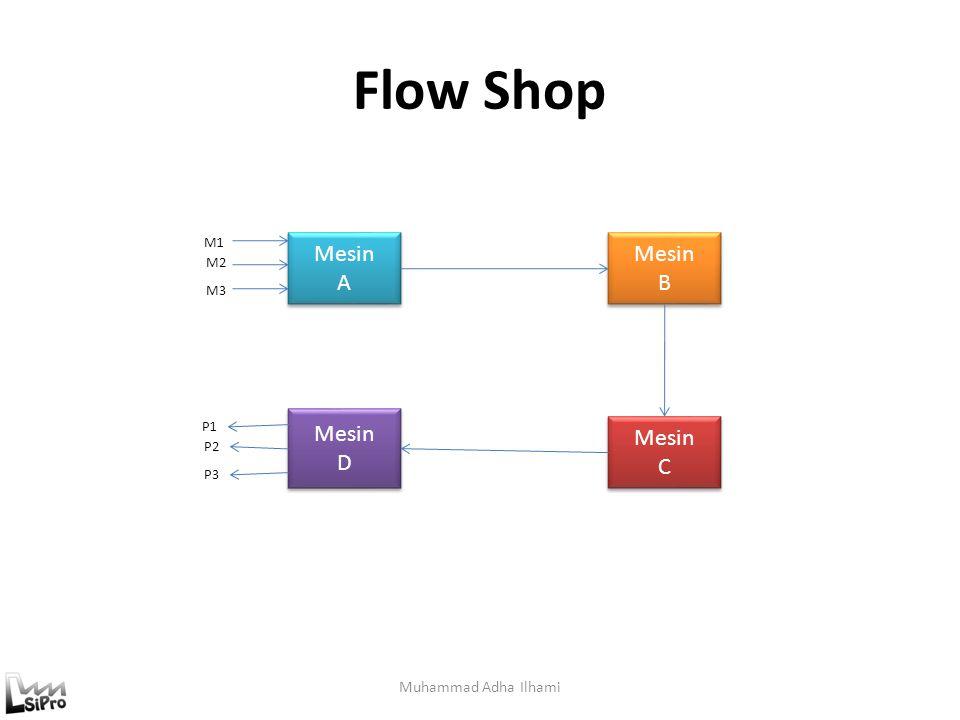 Flow Shop Mesin A Mesin B Mesin D Mesin C Muhammad Adha Ilhami M1 M2