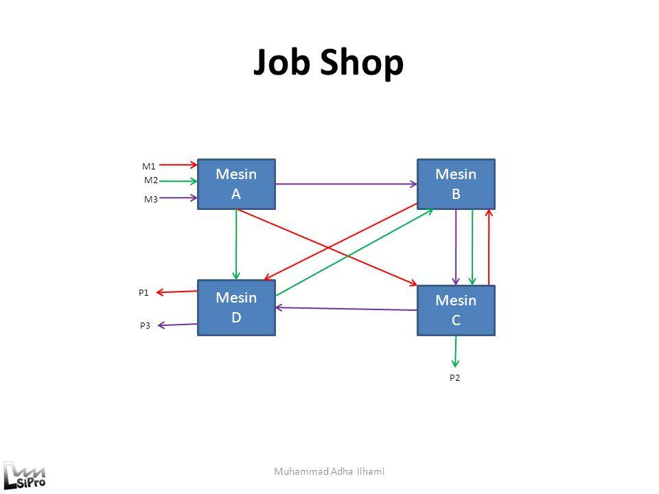 Job Shop Mesin A Mesin B Mesin D Mesin C Muhammad Adha Ilhami M1 M2 M3
