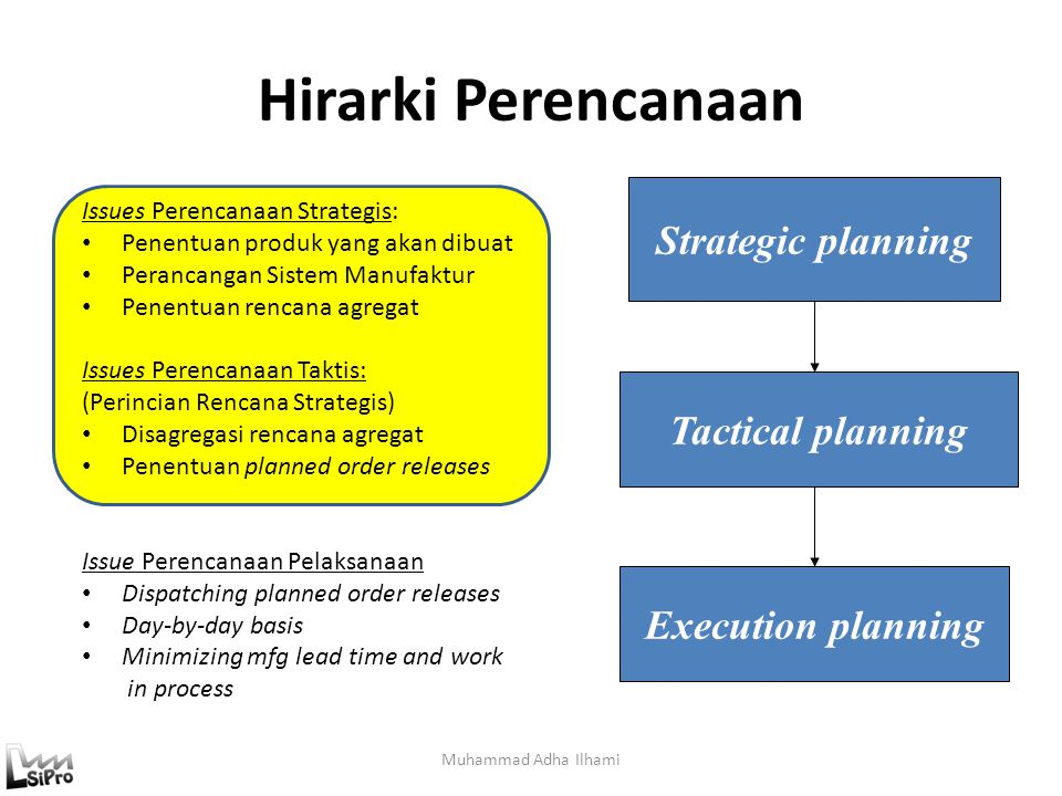 Hirarki Perencanaan Strategic planning Tactical planning