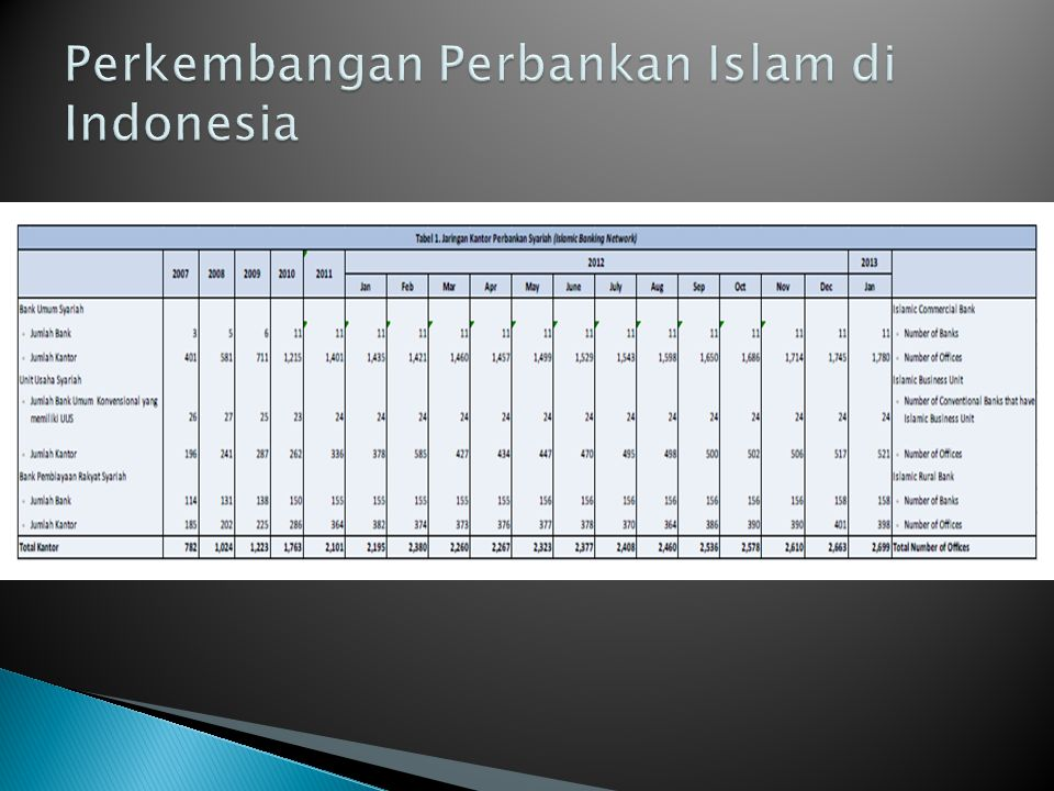 Perkembangan Perbankan Islam di Indonesia