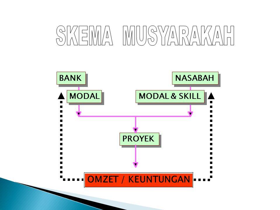 SKEMA MUSYARAKAH OMZET / KEUNTUNGAN BANK NASABAH BANK NASABAH MODAL