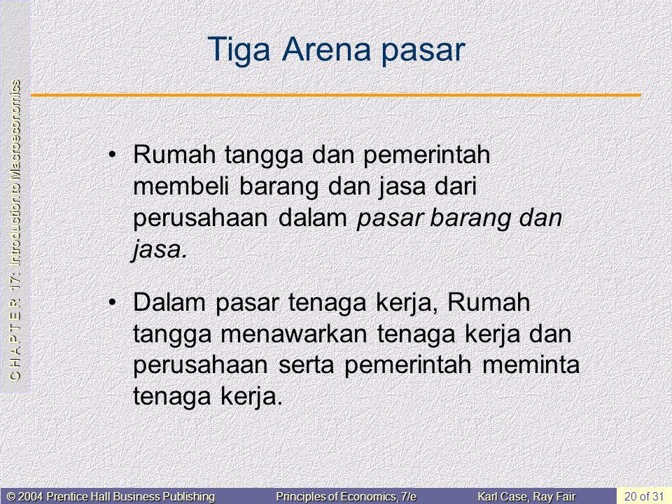 Tiga Arena pasar Rumah tangga dan pemerintah membeli barang dan jasa dari perusahaan dalam pasar barang dan jasa.