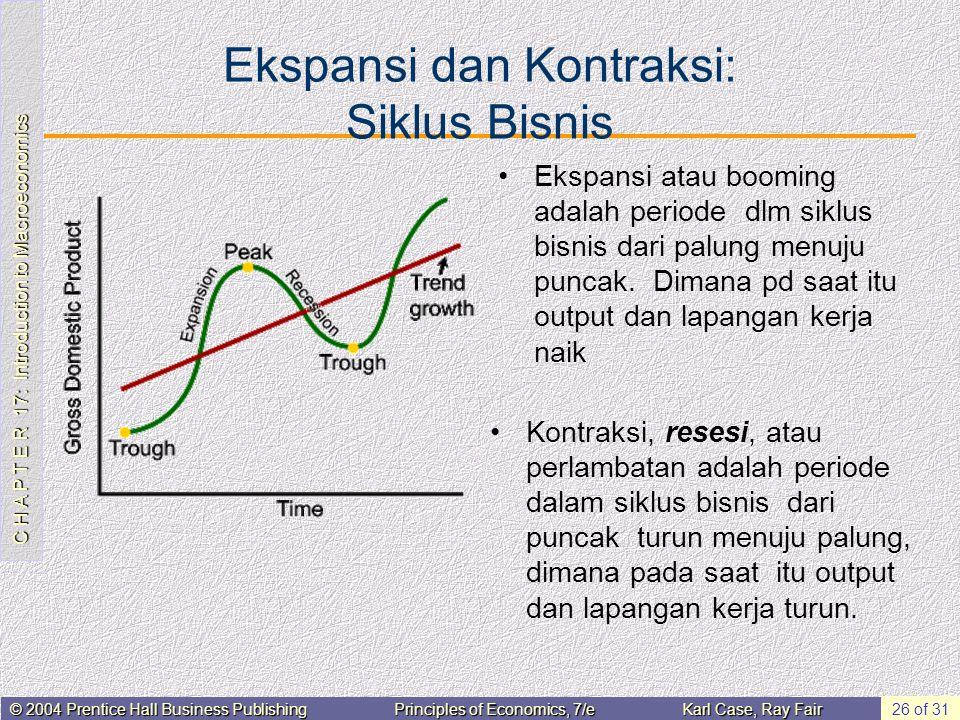 Ekspansi dan Kontraksi: Siklus Bisnis