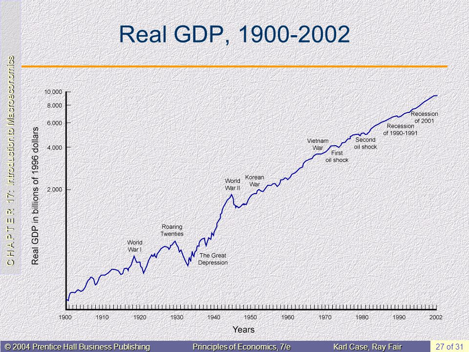 Real GDP, 1900-2002