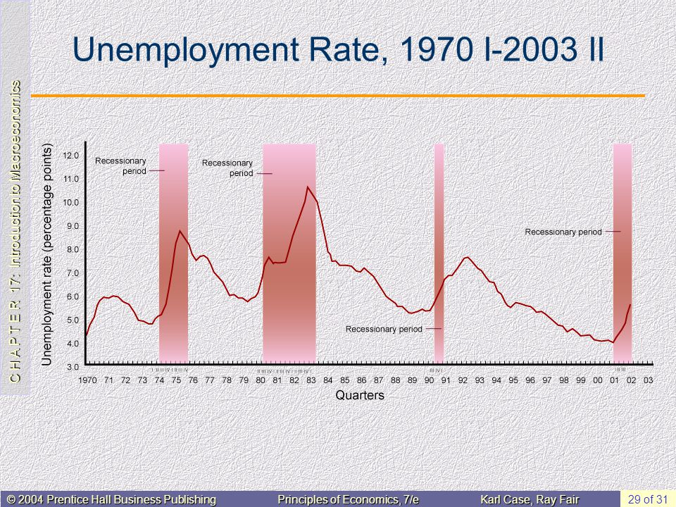 Unemployment Rate, 1970 I-2003 II
